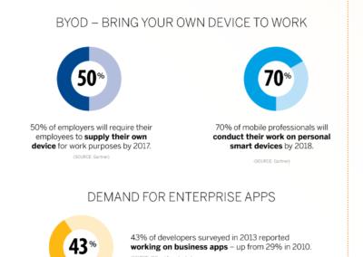 SAP-CiaB_infographic