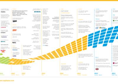 SAP-HANA_timeline_2014