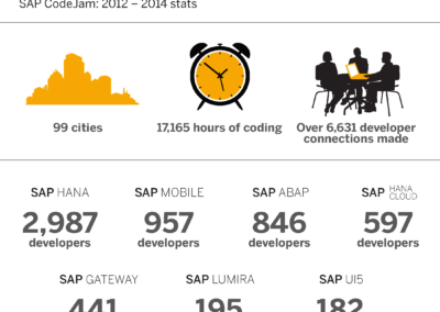 SAP-codejam_Nov-2014