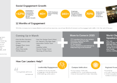 employee engagement infographic SAP