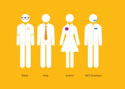 SAP characters