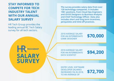 HR-Tech salary survey infographic